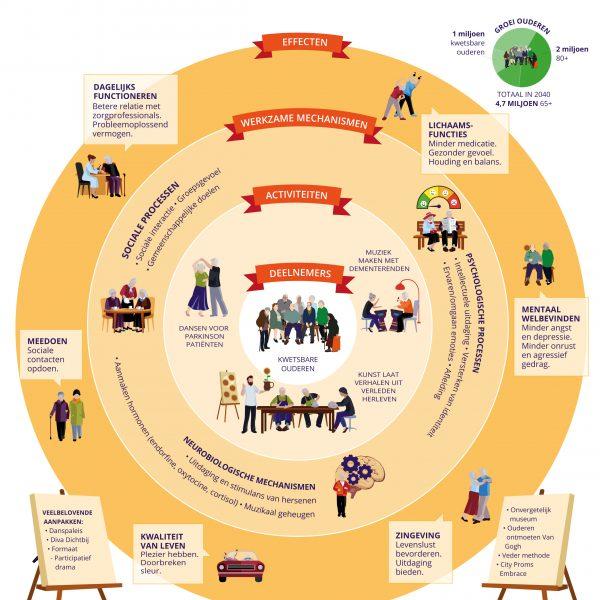 infographic wat werkt bij culturele interventies van Movisie